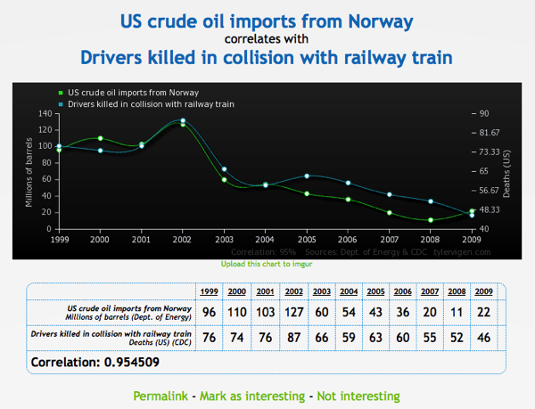 Correlation between US Crude Oil Imports from Norway and Drivers Killed in Collision with Railway Trains